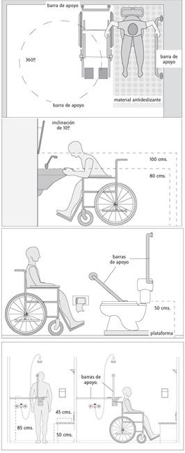 Informaci n adaptar un hotel para personas con for Puerta para bano discapacitados