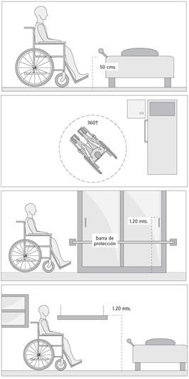 """Baño Discapacitados Medidas:Información – Adaptar un Hotel para personas con discapacidad """">"""