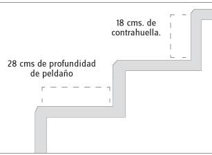 Informaci n adaptar un hotel para personas con for Huella y contrahuella medidas
